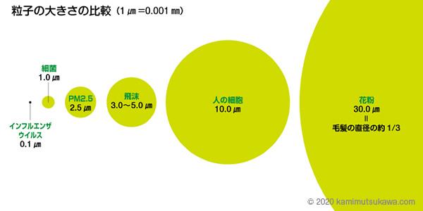 喘息発作やウイルス感染を予防する、マスクの付け方と選び方 | 横浜弘明寺呼吸器内科クリニック健康情報局