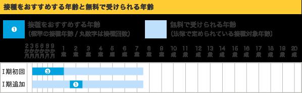 ジフテリア・百日せき・破傷風・ポリオ_03