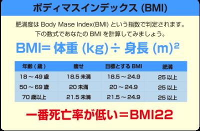 BMIの計算